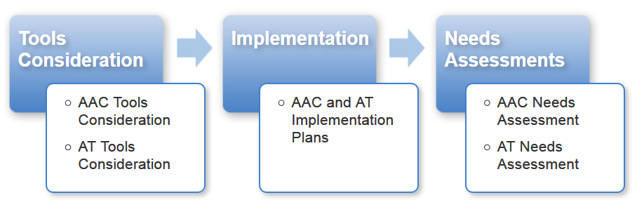AAC/AT Tools Consideration, Implementation, and Needs Assessment
